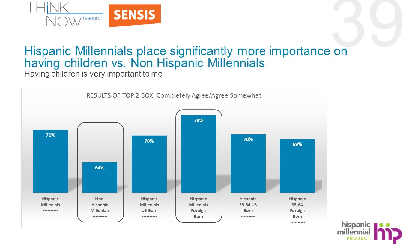 39 Hispanic Millennials place significantly more importance on having children vs.