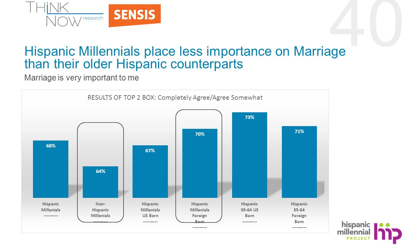 40 Hispanic Millennials place less importance on Marriage than their older Hispanic counterparts Marriage is very important to me