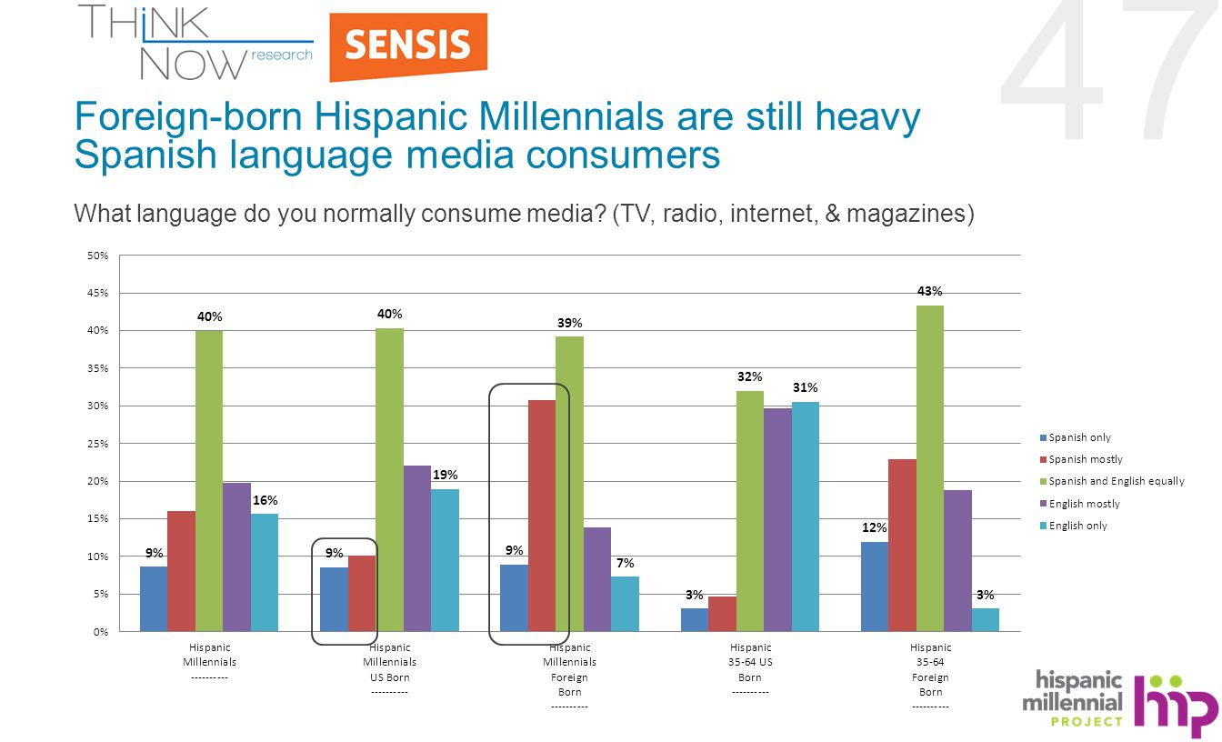 47 Foreign-born Hispanic Millennials are still heavy Spanish language media consumers What language do you normally consume media.