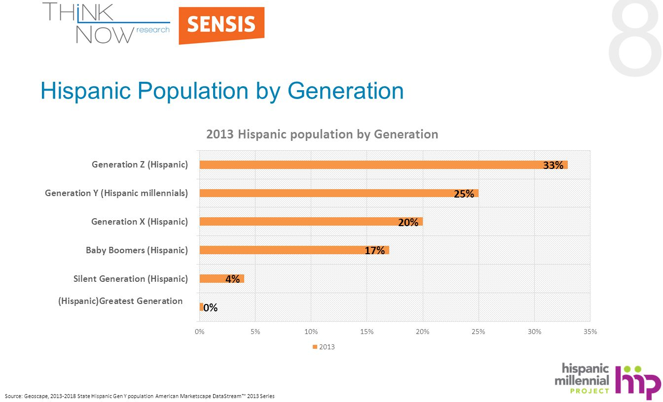 8 Hispanic Population by Generation Source: Geoscape, 2013-2018 State Hispanic Gen Y population American Marketscape DataStream™ 2013 Series