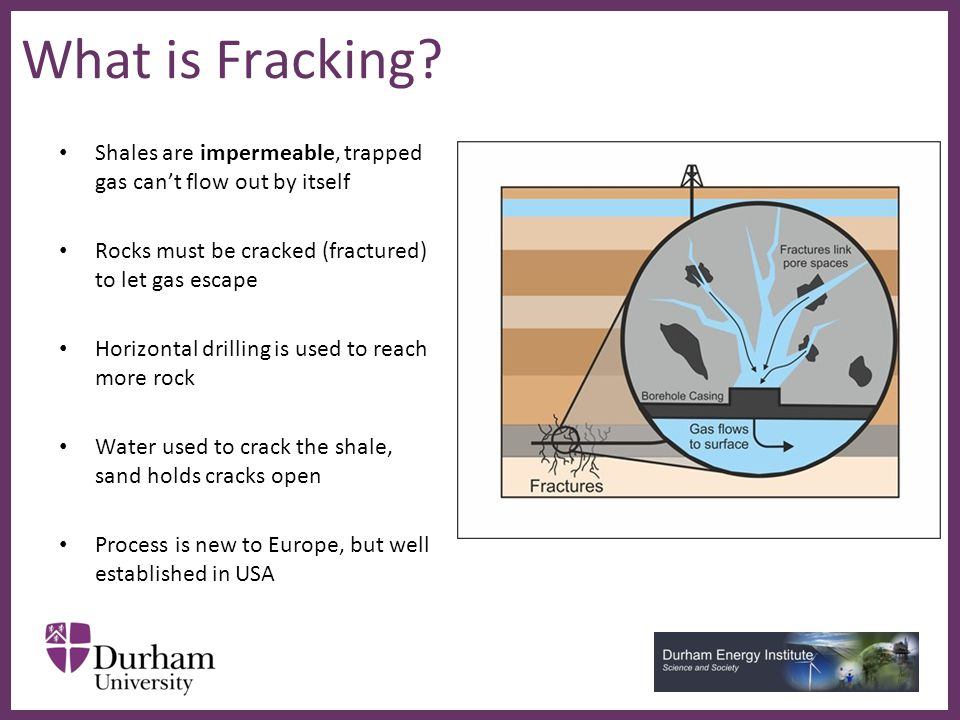 ∂ What is Fracking.
