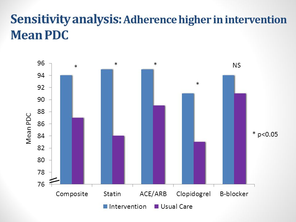Sensitivity analysis: Adherence higher in intervention Mean PDC NS * * * * p<0.05 Mean PDC