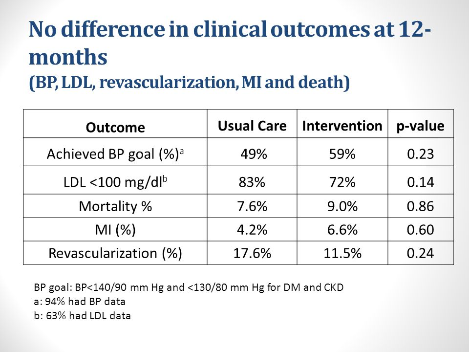No difference in clinical outcomes at 12- months (BP, LDL, revascularization, MI and death) Outcome Usual CareIntervention p-value Achieved BP goal (%) a 49%59% 0.23 LDL <100 mg/dl b 83%72% 0.14 Mortality %7.6%9.0%0.86 MI (%)4.2%6.6%0.60 Revascularization (%)17.6%11.5%0.24 BP goal: BP<140/90 mm Hg and <130/80 mm Hg for DM and CKD a: 94% had BP data b: 63% had LDL data