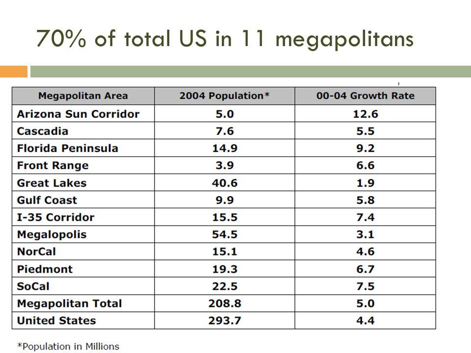 70% of total US in 11 megapolitans