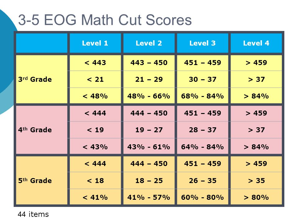 3-5 EOG Math Cut Scores Level 1Level 2Level 3Level 4 3 rd Grade < 443443 – 450451 – 459> 459 < 2121 – 2930 – 37> 37 < 48%48% - 66%68% - 84%> 84% 4 th