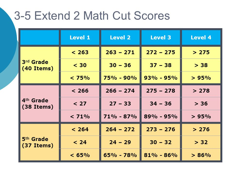 3-5 Extend 2 Math Cut Scores Level 1Level 2Level 3Level 4 3 rd Grade (40 Items) < 263263 – 271272 – 275> 275 < 3030 – 3637 – 38> 38 < 75%75% - 90%93%