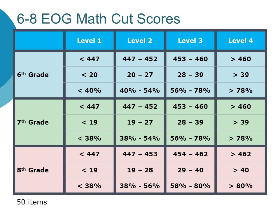 6-8 EOG Math Cut Scores Level 1Level 2Level 3Level 4 6 th Grade < 447447 – 452453 – 460> 460 < 2020 – 2728 – 39> 39 < 40%40% - 54%56% - 78%> 78% 7 th