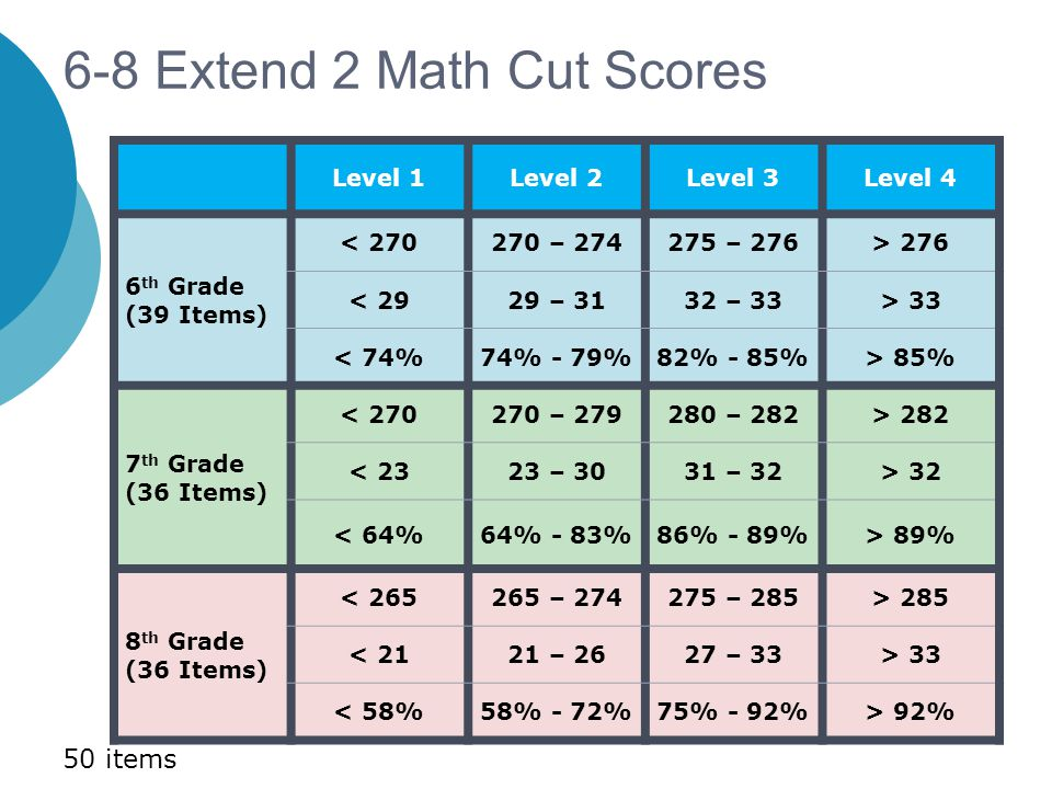 6-8 Extend 2 Math Cut Scores Level 1Level 2Level 3Level 4 6 th Grade (39 Items) < 270270 – 274275 – 276> 276 < 2929 – 3132 – 33> 33 < 74%74% - 79%82%