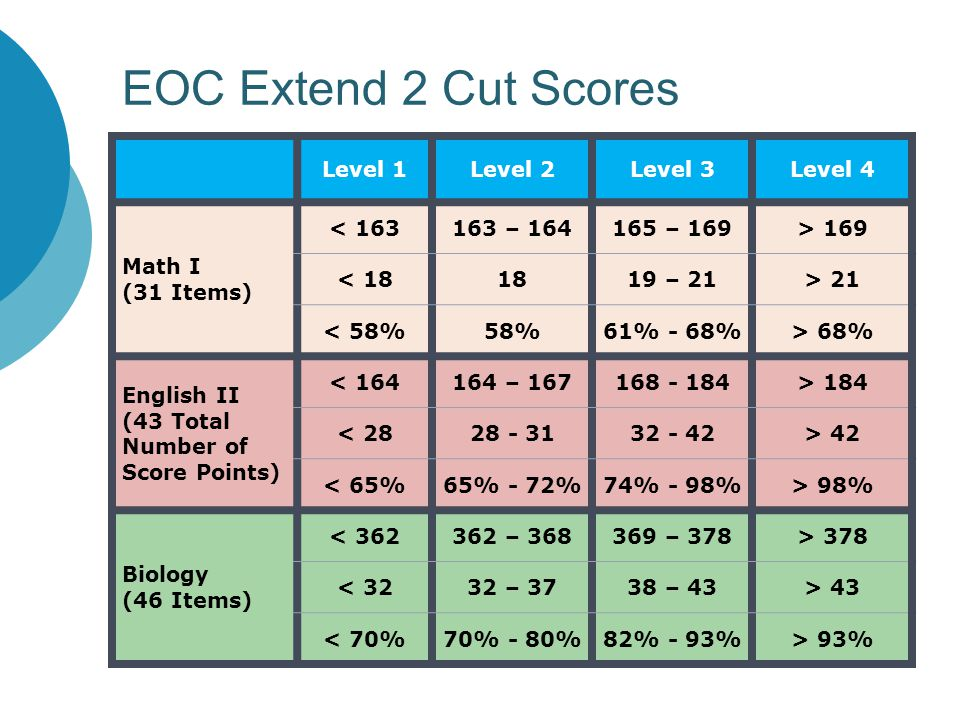 EOC Extend 2 Cut Scores Level 1Level 2Level 3Level 4 Math I (31 Items) < 163163 – 164165 – 169> 169 < 181819 – 21> 21 < 58%58%61% - 68%> 68% English II (43 Total Number of Score Points) < 164164 – 167168 - 184> 184 < 2828 - 3132 - 42> 42 < 65%65% - 72%74% - 98%> 98% Biology (46 Items) < 362362 – 368369 – 378> 378 < 3232 – 3738 – 43> 43 < 70%70% - 80%82% - 93%> 93%