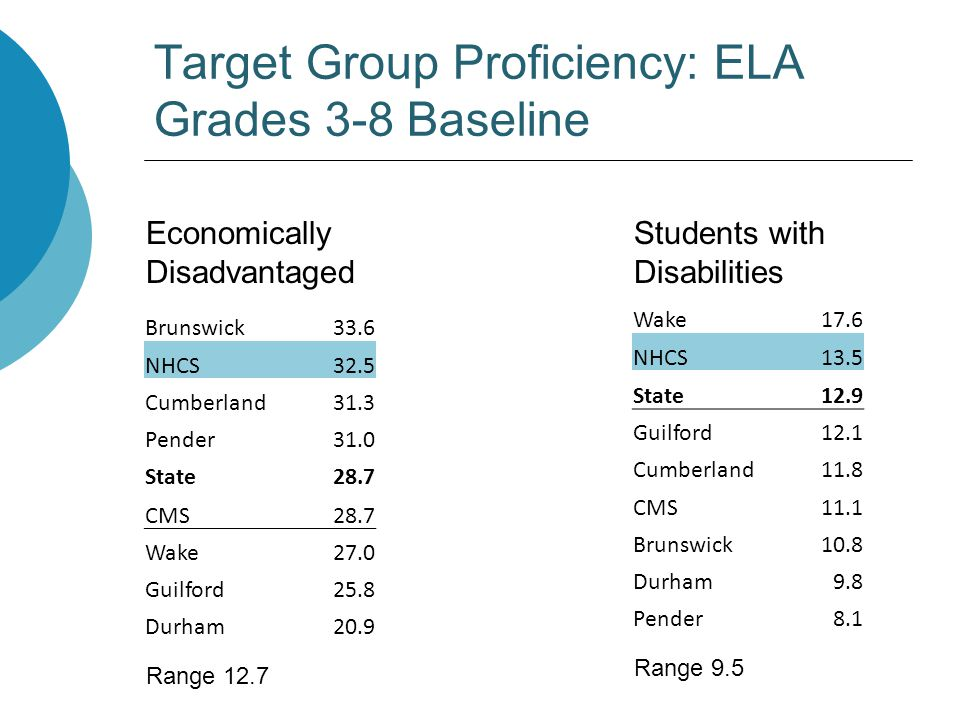 Target Group Proficiency: ELA Grades 3-8 Baseline Economically Disadvantaged Range 12.7 Students with Disabilities Range 9.5 Brunswick33.6 NHCS32.5 Cumberland31.3 Pender31.0 State28.7 CMS28.7 Wake27.0 Guilford25.8 Durham20.9 Wake17.6 NHCS13.5 State12.9 Guilford12.1 Cumberland11.8 CMS11.1 Brunswick10.8 Durham9.8 Pender8.1