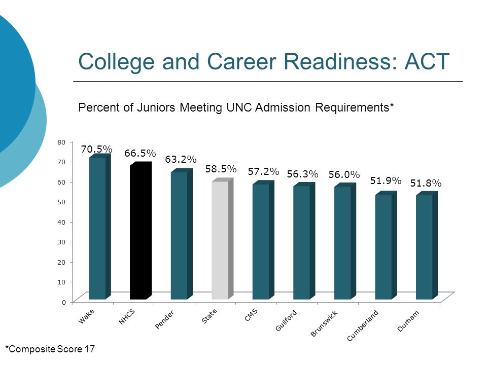 College and Career Readiness: ACT Percent of Juniors Meeting UNC Admission Requirements* *Composite Score 17