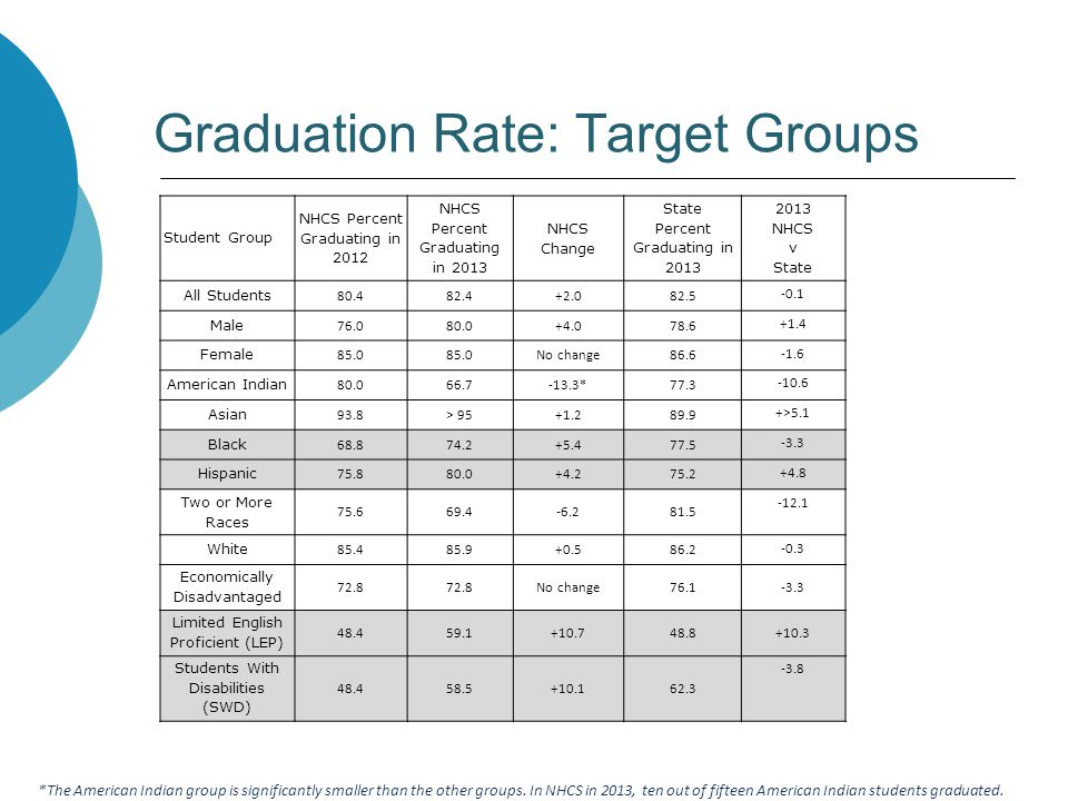 Graduation Rate: Target Groups *The American Indian group is significantly smaller than the other groups. In NHCS in 2013, ten out of fifteen American