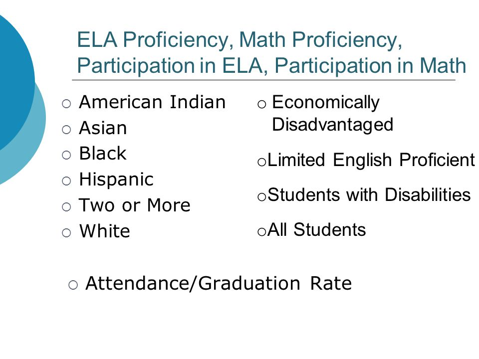 ELA Proficiency, Math Proficiency, Participation in ELA, Participation in Math  American Indian  Asian  Black  Hispanic  Two or More  White  At