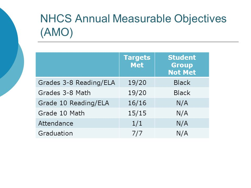 NHCS Annual Measurable Objectives (AMO) Targets Met Student Group Not Met Grades 3-8 Reading/ELA19/20Black Grades 3-8 Math19/20Black Grade 10 Reading/