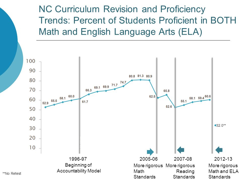 NC Curriculum Revision and Proficiency Trends: Percent of Students Proficient in BOTH Math and English Language Arts (ELA) 1996-97 Beginning of Accoun