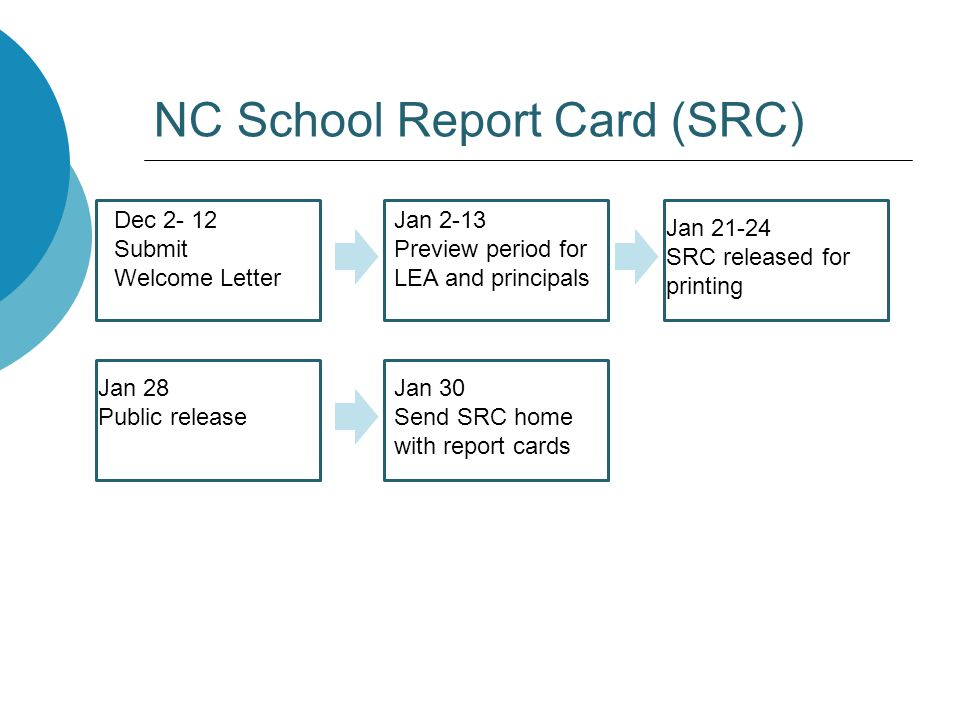 NC School Report Card (SRC) Dec 2- 12 Submit Welcome Letter Jan 2-13 Preview period for LEA and principals Jan 21-24 SRC released for printing Jan 28