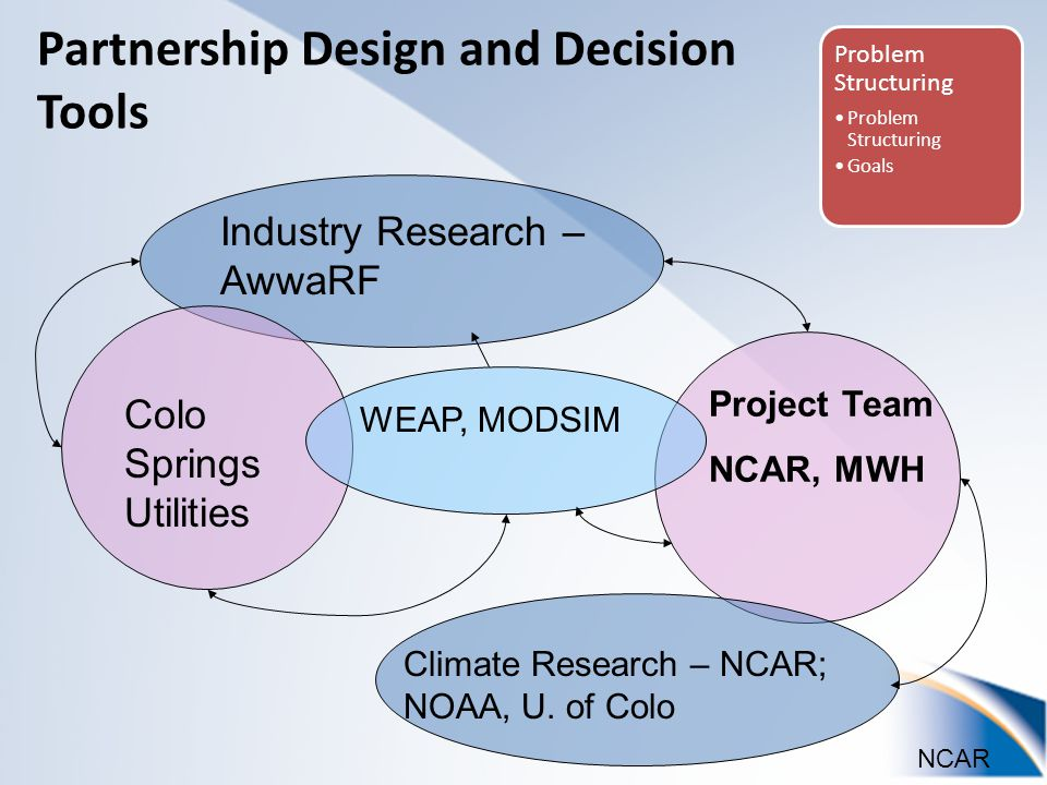 NCAR Industry Research – AwwaRF Climate Research – NCAR; NOAA, U.