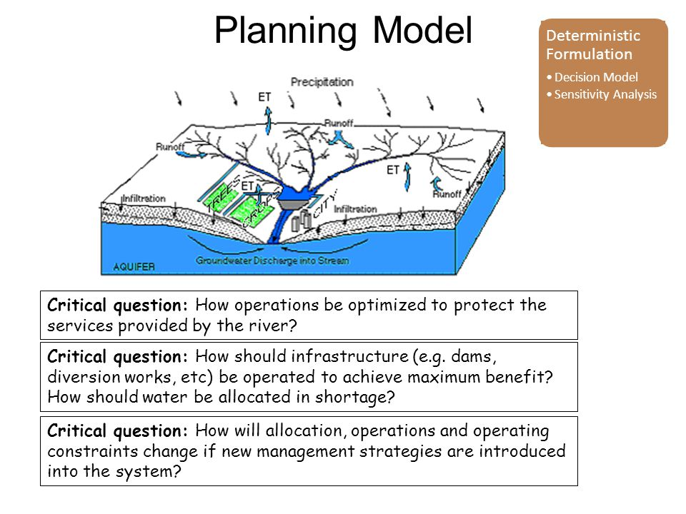 Planning Model Critical question: How should infrastructure (e.g.