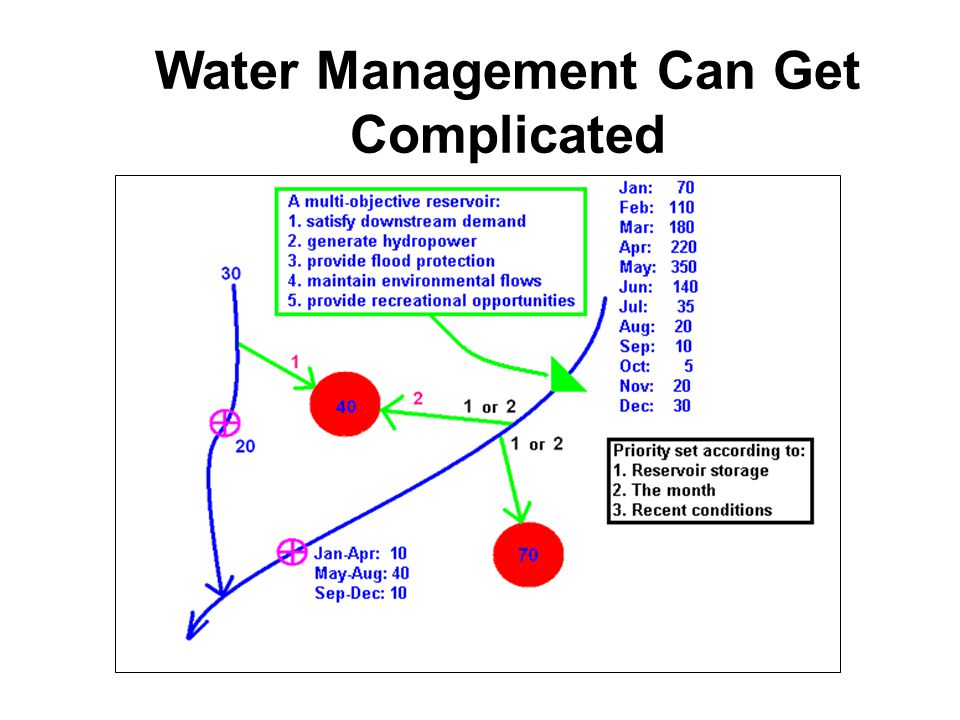 Water Management Can Get Complicated