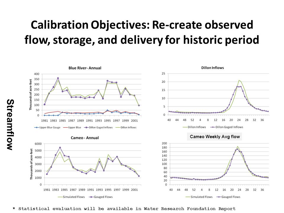 Calibration Objectives: Re-create observed flow, storage, and delivery for historic period * Statistical evaluation will be available in Water Research Foundation Report Streamflow Cameo Weekly Avg flow