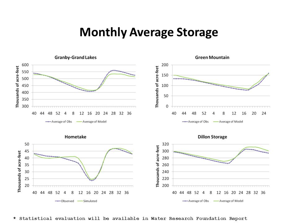 Monthly Average Storage * Statistical evaluation will be available in Water Research Foundation Report