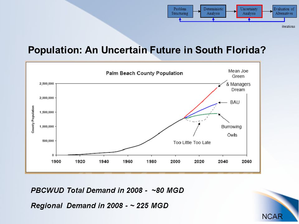 NCAR Uncertainty Analysis Evaluation of Alternatives iterations Problem Structuring Deterministic Analysis PBCWUD Total Demand in 2008 - ~80 MGD Regional Demand in 2008 - ~ 225 MGD Population: An Uncertain Future in South Florida