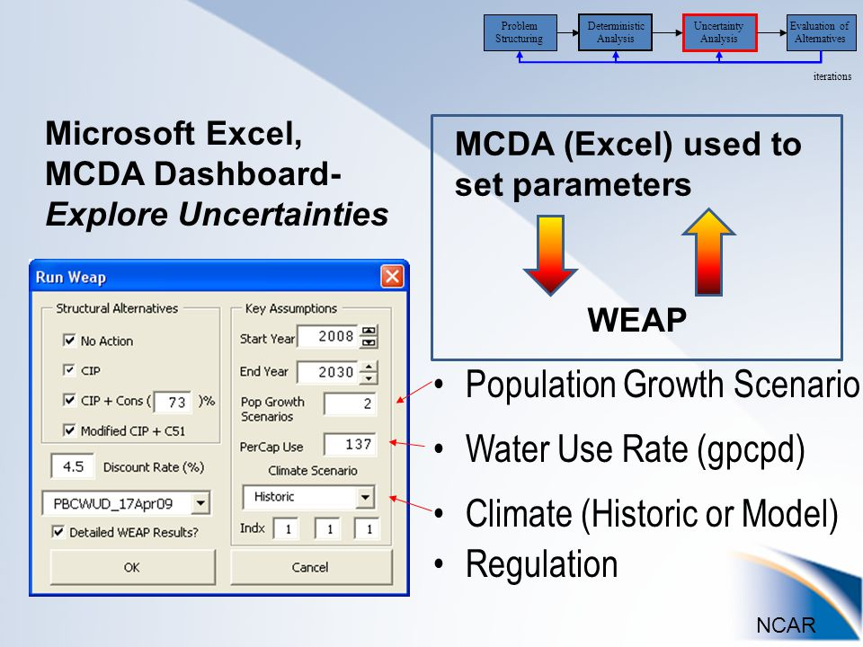 NCAR Uncertainty Analysis Evaluation of Alternatives iterations Problem Structuring Deterministic Analysis Climate (Historic or Model) Regulation Water Use Rate (gpcpd) Population Growth Scenario Microsoft Excel, MCDA Dashboard- Explore Uncertainties WEAP MCDA (Excel) used to set parameters