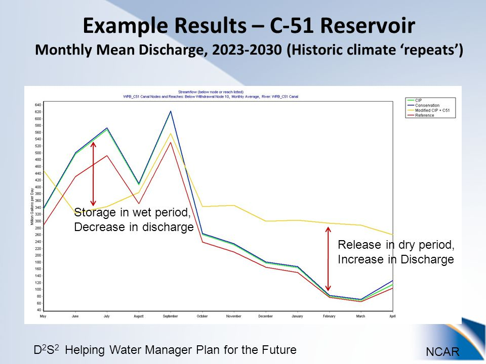 NCAR D 2 S 2 Helping Water Manager Plan for the Future Example Results – C-51 Reservoir Monthly Mean Discharge, 2023-2030 (Historic climate 'repeats') Release in dry period, Increase in Discharge Storage in wet period, Decrease in discharge