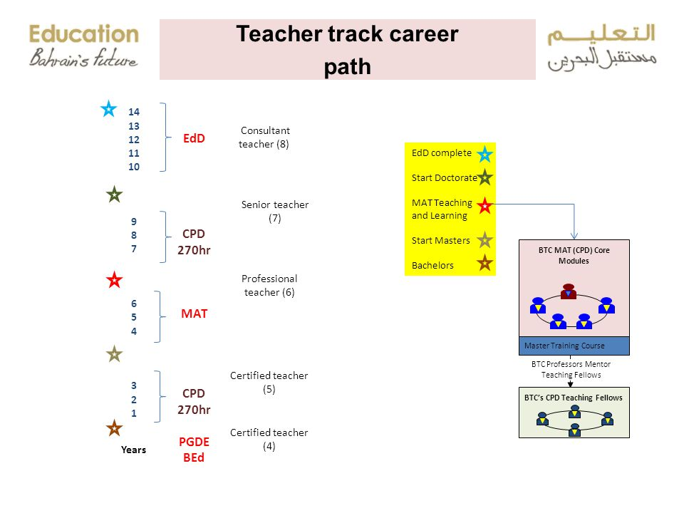 Certified teacher (4) Certified teacher (5) Professional teacher (6) Senior teacher (7) Consultant teacher (8) Teacher track career path 14 13 12 11 10 9 8 7 6 5 4 3 2 1 EdD CPD 270hr MAT CPD 270hr PGDE BEd Years EdD complete Start Doctorate MAT Teaching and Learning Start Masters Bachelors BTC MAT (CPD) Core Modules BTC's CPD Teaching Fellows BTC Professors Mentor Teaching Fellows Master Training Course