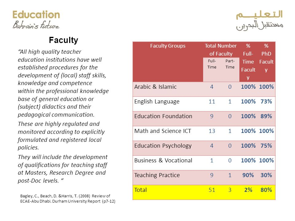 Faculty Faculty Groups Total Number of Faculty % Full- Time Facult y % PhD Facult y Full- Time Part- Time Arabic & Islamic 40100% English Language111100%73% Education Foundation90100%89% Math and Science ICT131100% Education Psychology40100%75% Business & Vocational10100% Teaching Practice9190%30% Total5132%80% All high quality teacher education institutions have well established procedures for the development of (local) staff skills, knowledge and competence within the professional knowledge base of general education or (subject) didactics and their pedagogical communication.