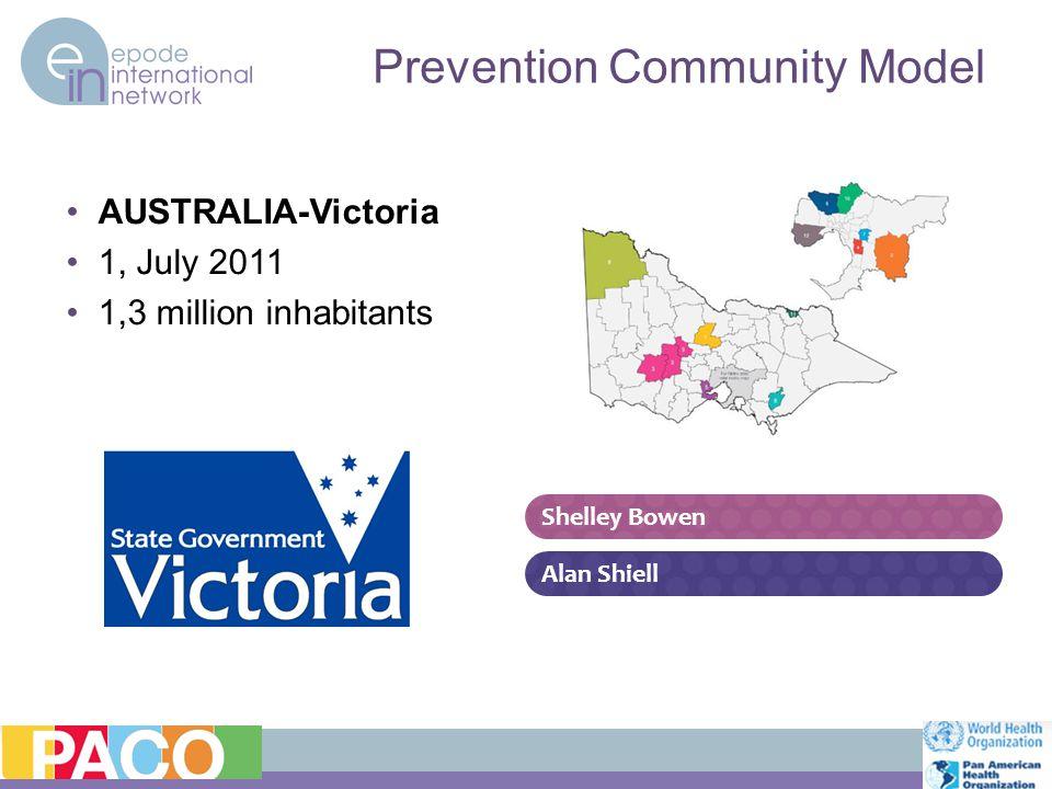 AUSTRALIA-Victoria 1, July 2011 1,3 million inhabitants Prevention Community Model Alan Shiell Shelley Bowen