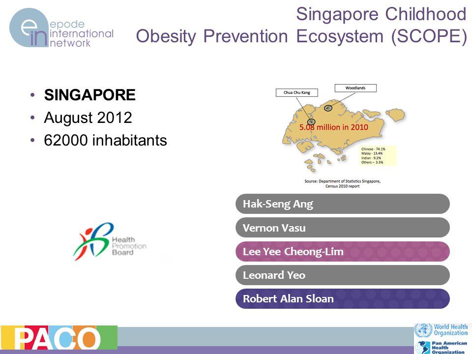 SINGAPORE August 2012 62000 inhabitants Singapore Childhood Obesity Prevention Ecosystem (SCOPE) Lee Yee Cheong-Lim Leonard Yeo Hak-Seng Ang Vernon Vasu Robert Alan Sloan