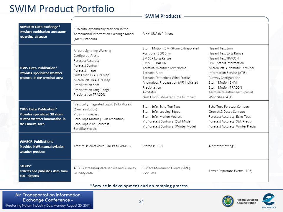 SWIM Product Portfolio AIM SUA Data Exchange* Provides notification and status regarding airspace SUA data, dynamically provided in the Aeronautical I