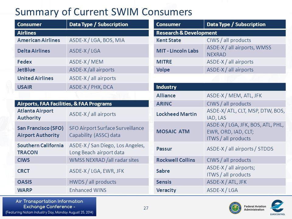 Summary of Current SWIM Consumers ConsumerData Type / Subscription ConsumerData Type / Subscription Airlines Research & Development American AirlinesA