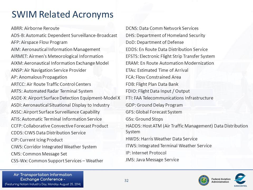 SWIM Related Acronyms ABRR: Airborne Reroute ADS-B: Automatic Dependent Surveillance-Broadcast AFP: Airspace Flow Program AIM: Aeronautical Informatio