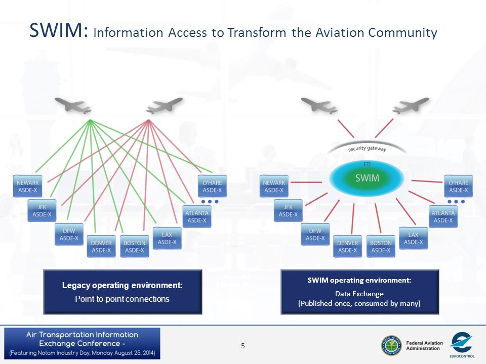 SWIM: Information Access to Transform the Aviation Community Legacy operating environment: Point-to-point connections SWIM operating environment: Data