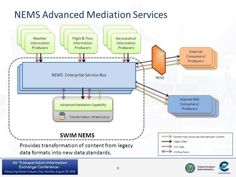 NEMS Advanced Mediation Services External Consumers/Pro ducers External Consumers/ Producers External Consumers/ Producers Flight & Flow Information P