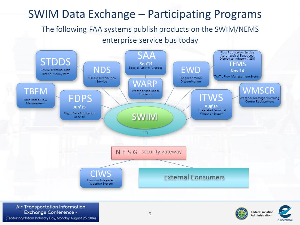 SWIM Data Exchange – Participating Programs The following FAA systems publish products on the SWIM/NEMS enterprise service bus today STDDS SWIM Termin