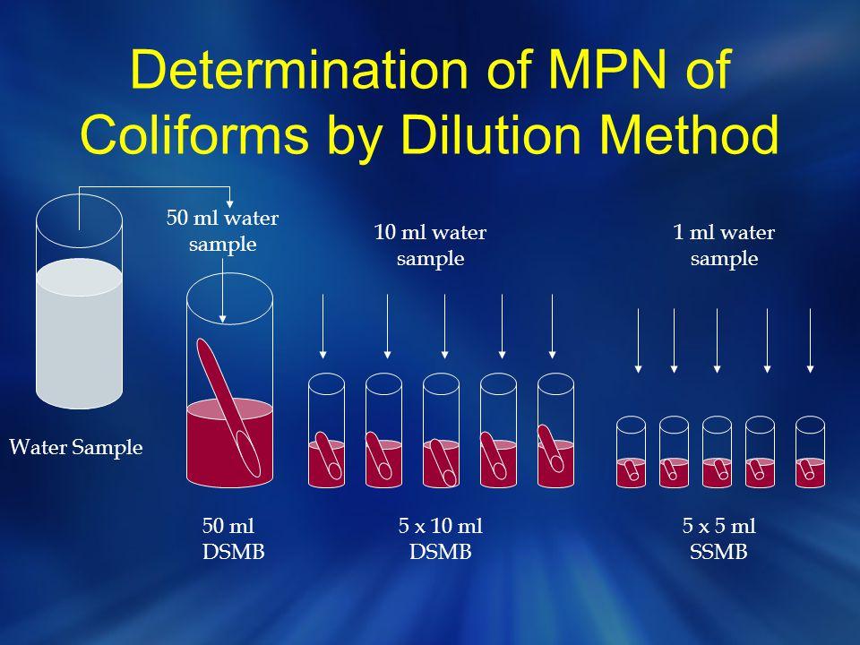 Determination of MPN of Coliforms by Dilution Method Water Sample 50 ml DSMB 5 x 10 ml DSMB 5 x 5 ml SSMB 50 ml water sample 10 ml water sample 1 ml w