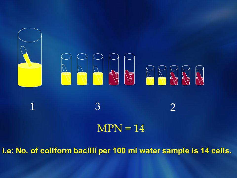 13 2 MPN = 14 i.e: No. of coliform bacilli per 100 ml water sample is 14 cells.
