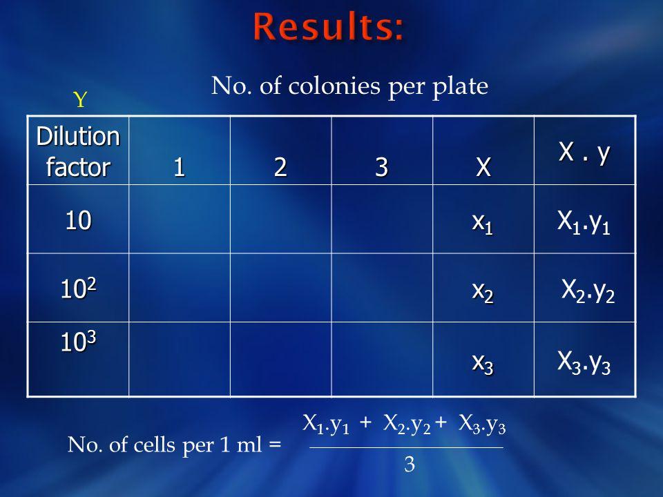 Dilution factor 123X X. y 10 x1x1x1x1 X 1.y 1 10 2 x2x2x2x2 X 2.y 2 10 3 x3x3x3x3 X 3.y 3 No. of colonies per plate Y No. of cells per 1 ml = X 1.y 1