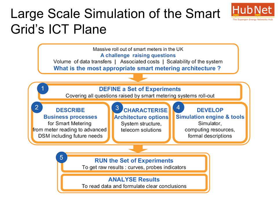 Large Scale Simulation of the Smart Grid's ICT Plane