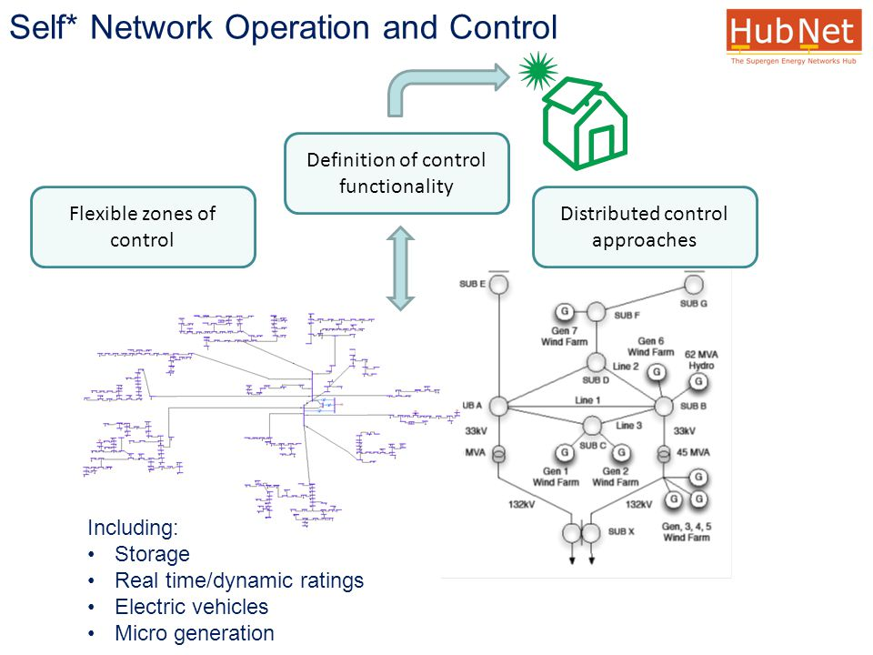 Definition of control functionality Distributed control approaches Flexible zones of control Including: Storage Real time/dynamic ratings Electric vehicles Micro generation Self* Network Operation and Control