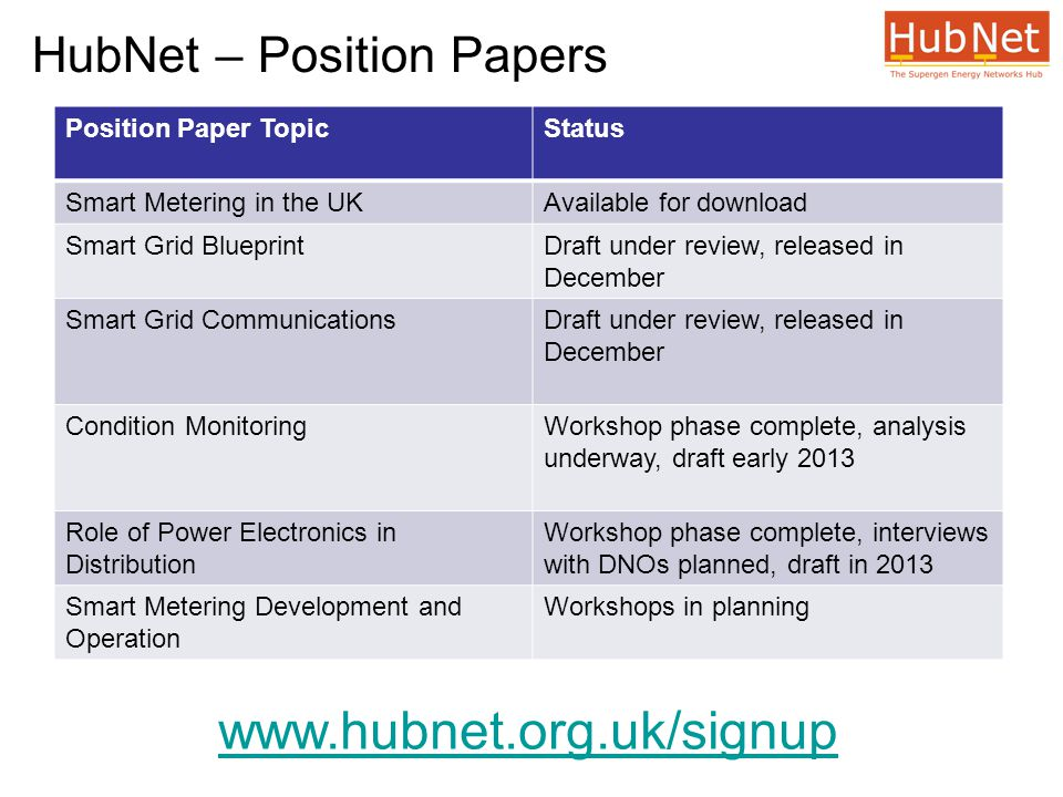 HubNet – Position Papers Position Paper TopicStatus Smart Metering in the UKAvailable for download Smart Grid BlueprintDraft under review, released in December Smart Grid CommunicationsDraft under review, released in December Condition MonitoringWorkshop phase complete, analysis underway, draft early 2013 Role of Power Electronics in Distribution Workshop phase complete, interviews with DNOs planned, draft in 2013 Smart Metering Development and Operation Workshops in planning www.hubnet.org.uk/signup