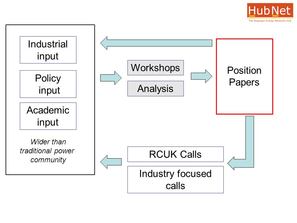 Workshops Academic input Industrial input Policy input Analysis Position Papers RCUK Calls Industry focused calls Wider than traditional power community