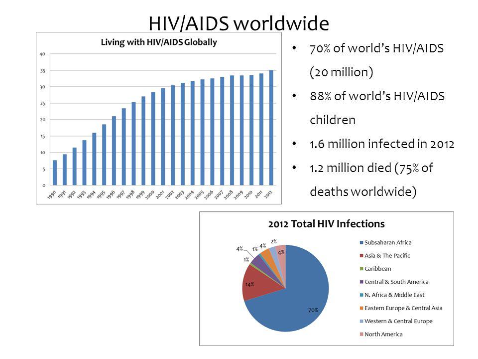 HIV/AIDS worldwide 70% of world's HIV/AIDS (20 million) 88% of world's HIV/AIDS children 1.6 million infected in 2012 1.2 million died (75% of deaths