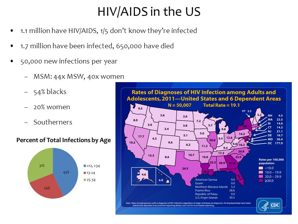 HIV/AIDS in the US 1.1 million have HIV/AIDS, 1/5 don't know they're infected 1.7 million have been infected, 650,000 have died 50,000 new infections