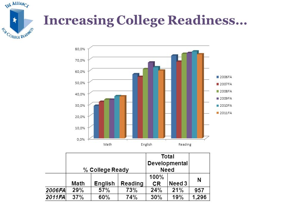What does our data tell us when broken out by high school.