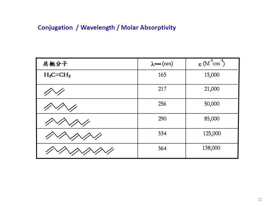 Conjugation / Wavelength / Molar Absorptivity 11