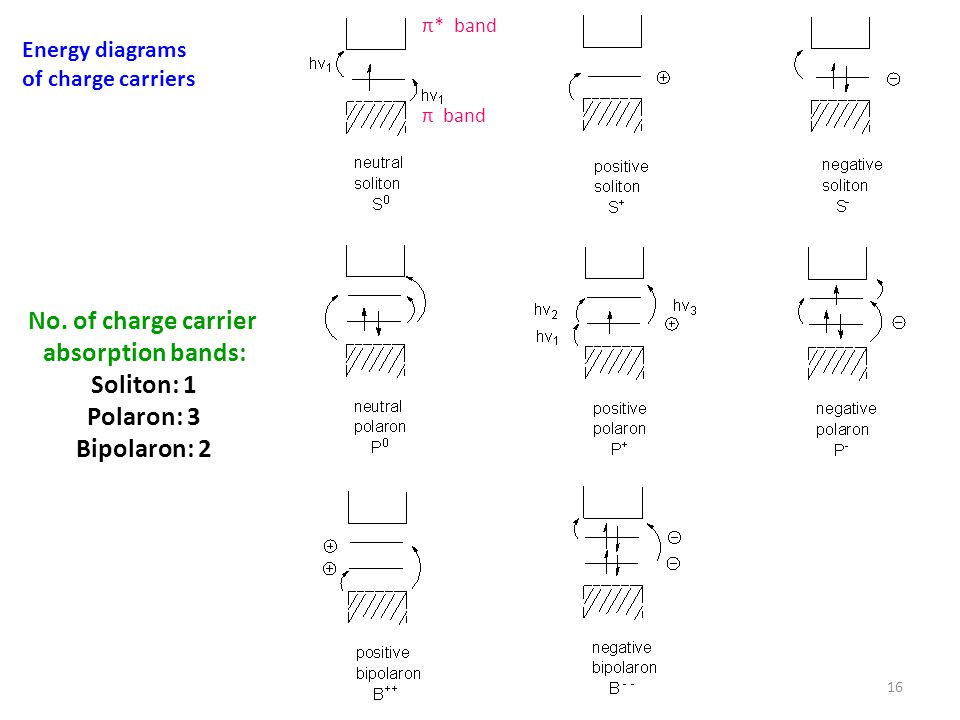 Energy diagrams of charge carriers 16 No.